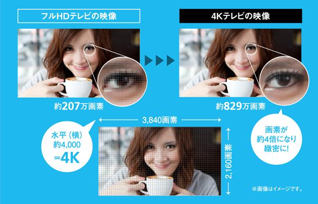 4Kの解説画,画像
