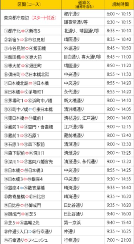 東京マラソン2018区間規制時間,画像